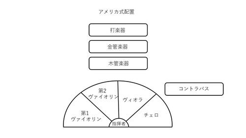 アメリカ型配置.jpg