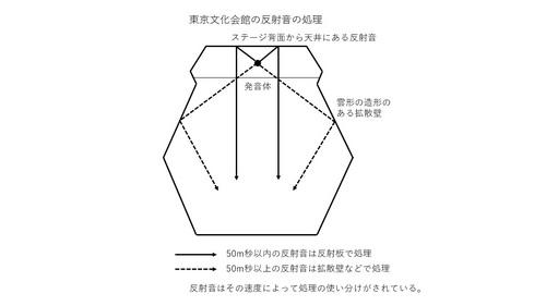 東京文化会館の反射音の処理.jpg