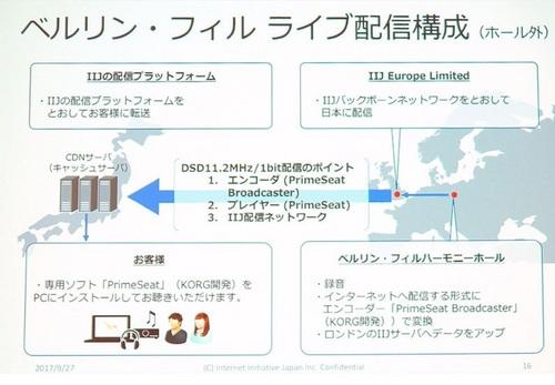 IIJ Platform.jpg