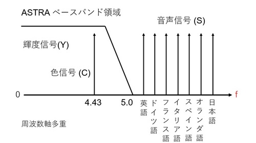 ASTRA周波数アロケーション.jpg
